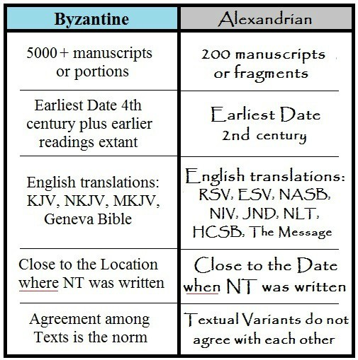 Differences between English Bible Translations