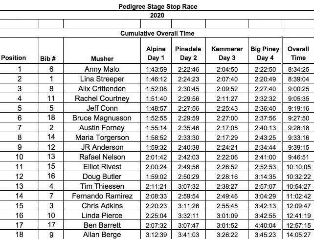 Day 4 overall times and placing